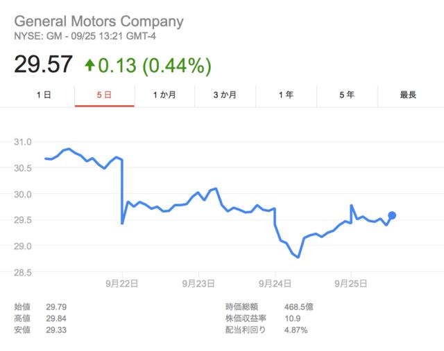 GM株価.png